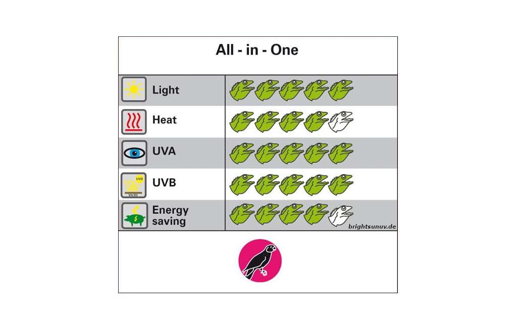 Anwendungsfelder der Bright Sun UV Bird