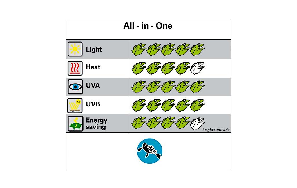 Anwendungsfelder Bright Sun UV Turtle Lucky Reptile
