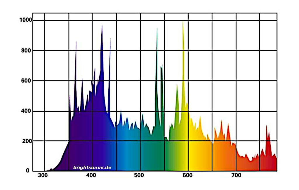 Lichtspektrum Bright Sun ULTRA Desert Lucky Reptile