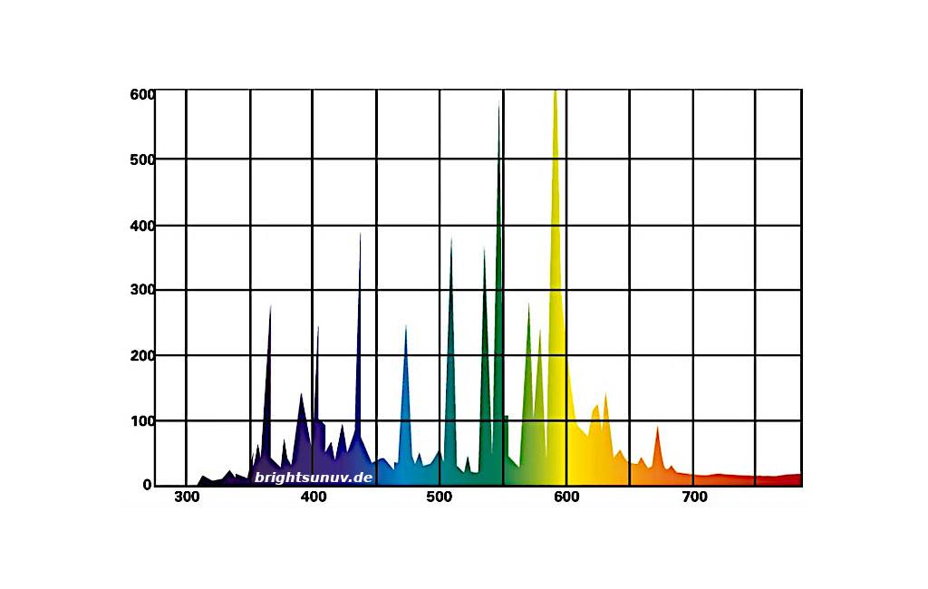 Bright Sun UV Bird Lichtspektrum