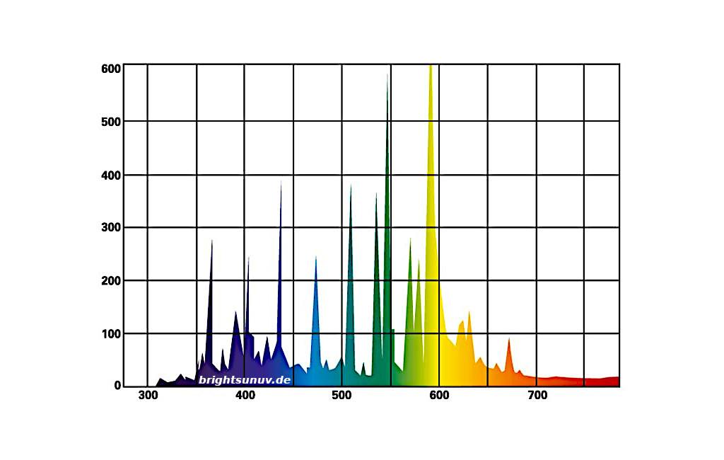 Bright Sun UV Jungle Lichtspektrum 70W