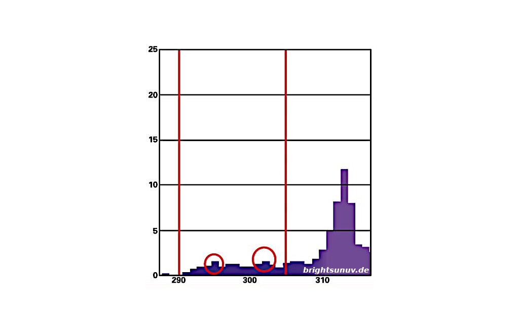 UVB-Spektrum Bright Sun UV Bird