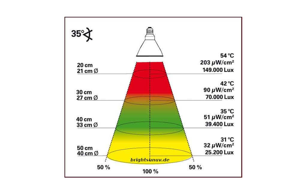 Bright Sun UV Jungle Wirkbereich 70W